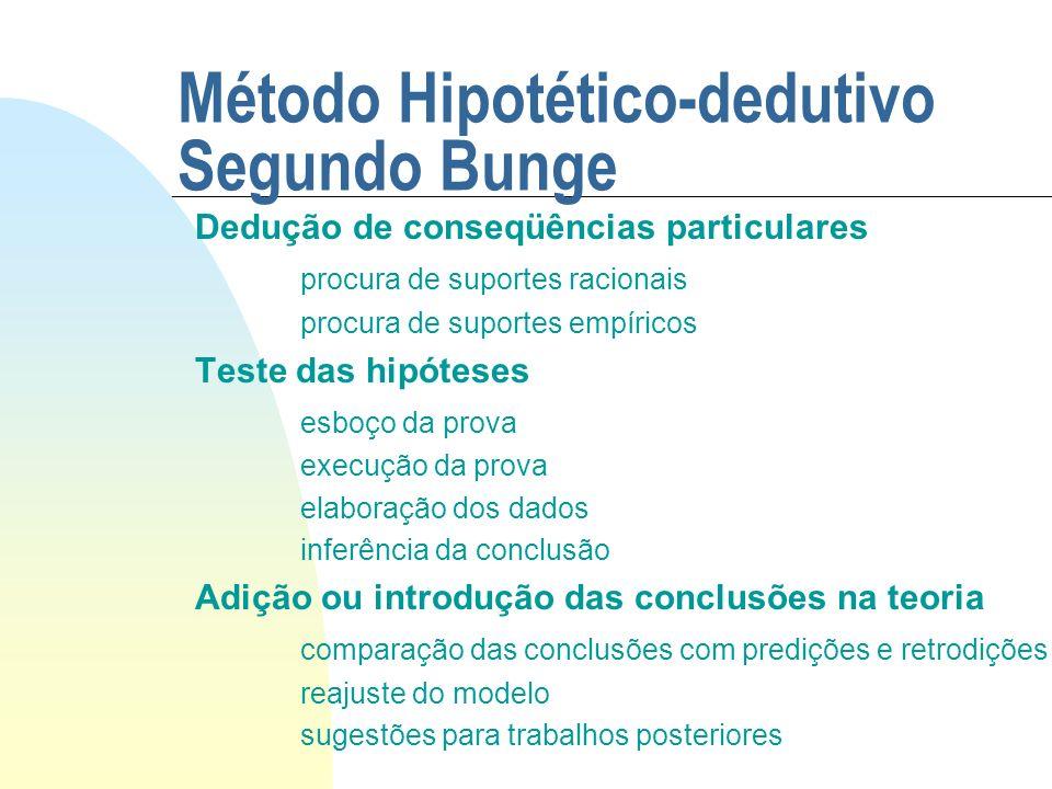 Método Hipotético-dedutivo Segundo Bunge Dedução de conseqüências particulares procura de suportes racionais procura de suportes empíricos Teste das h