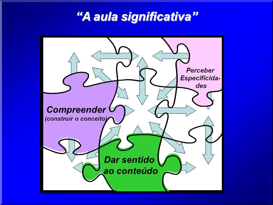 Perceber Especificida- des Dar sentido ao conteúdo Compreender (construir o conceito) A aula significativa
