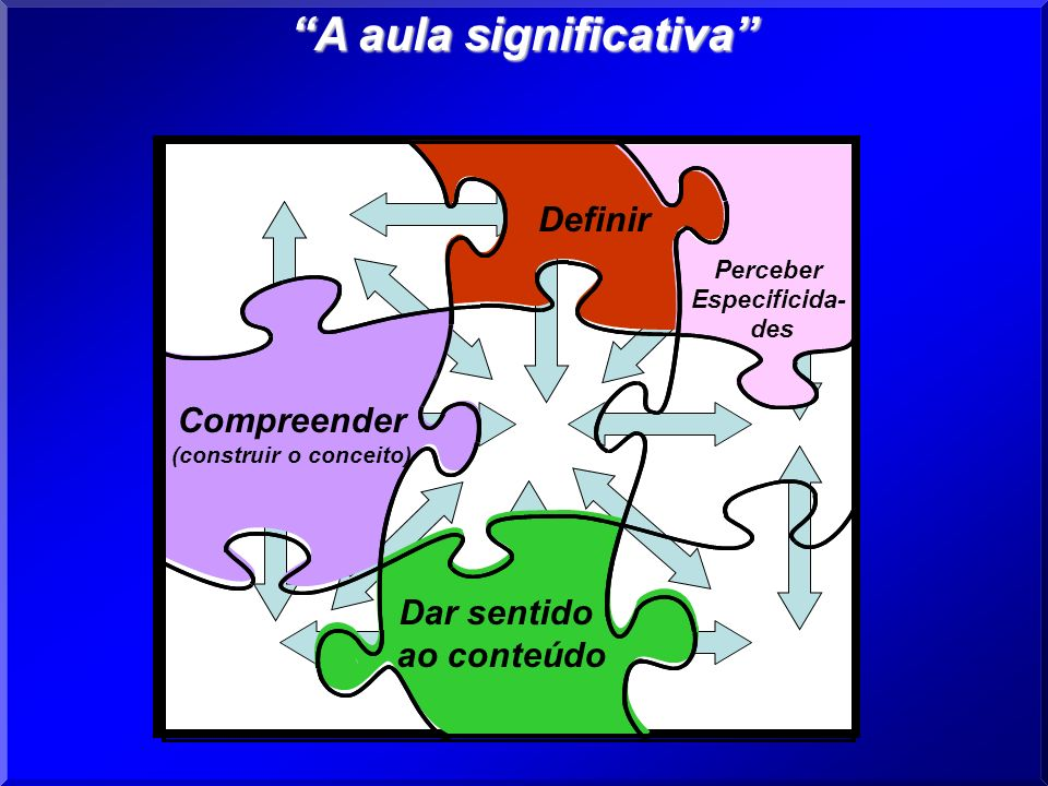 Definir Perceber Especificida- des Dar sentido ao conteúdo Compreender (construir o conceito) A aula significativa