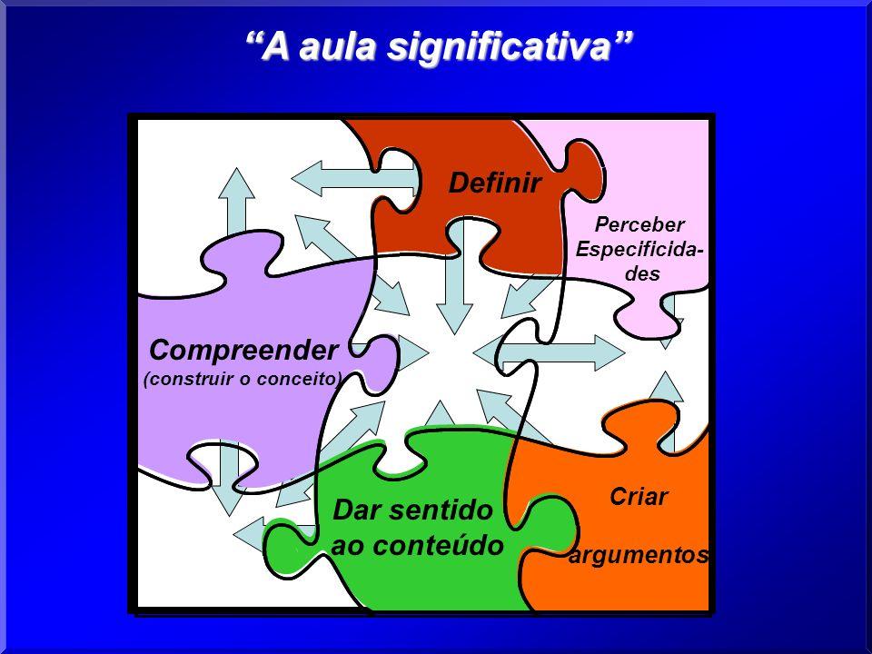 Definir Perceber Especificida- des Dar sentido ao conteúdo Criar argumentos Compreender (construir o conceito) A aula significativa