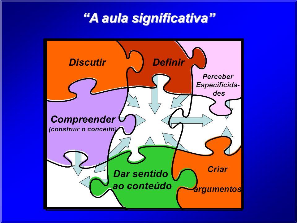 DiscutirDefinir Perceber Especificida- des Dar sentido ao conteúdo Criar argumentos Compreender (construir o conceito) A aula significativa