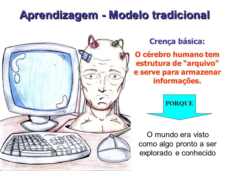 Aprendizagem - Modelo tradicional Crença básica: O cérebro humano tem estrutura de arquivo e serve para armazenar informações.