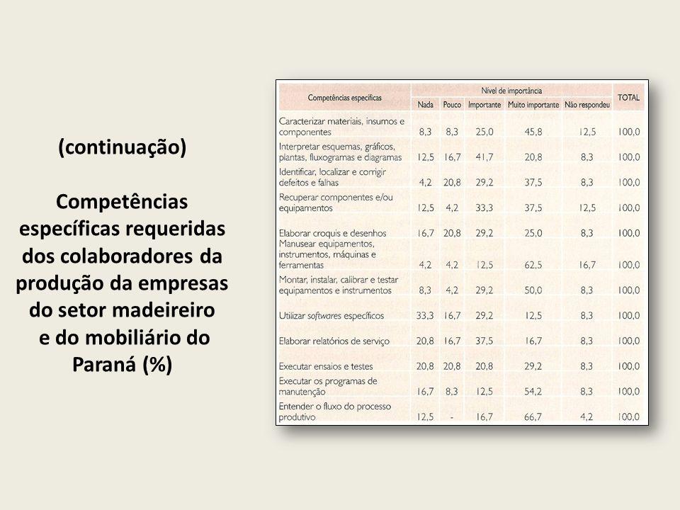 (continuação) Competências específicas requeridas dos colaboradores da produção da empresas do setor madeireiro e do mobiliário do Paraná (%)