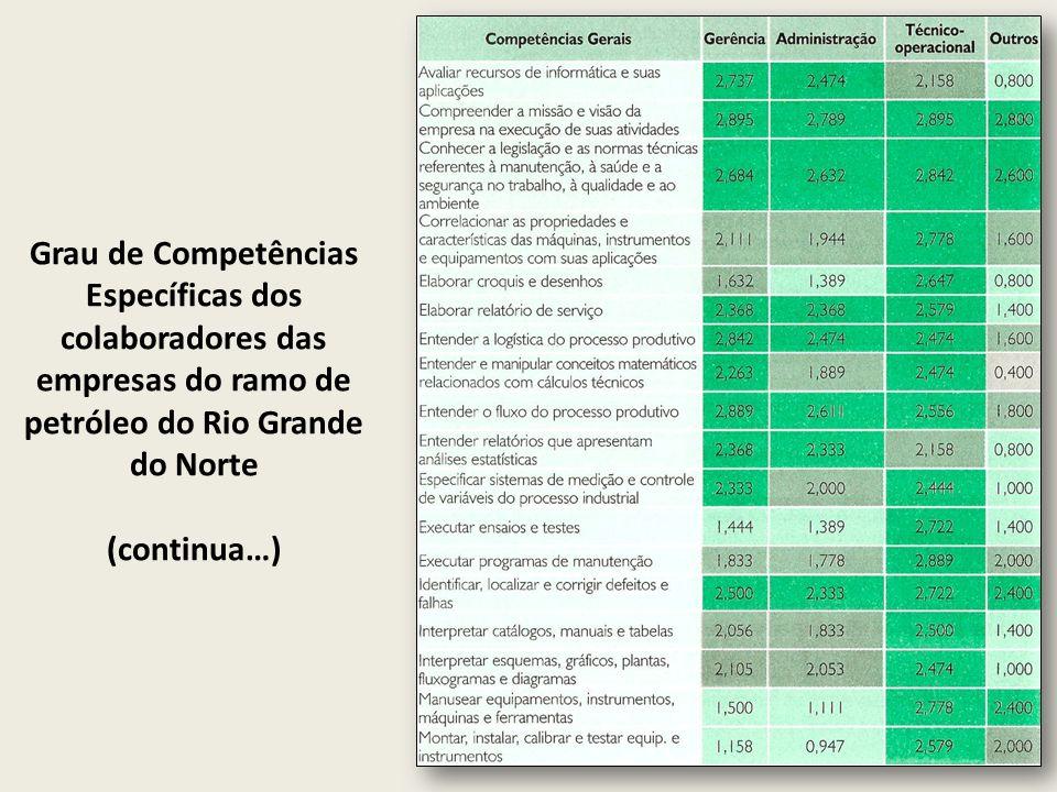 Grau de Competências Específicas dos colaboradores das empresas do ramo de petróleo do Rio Grande do Norte (continua…)