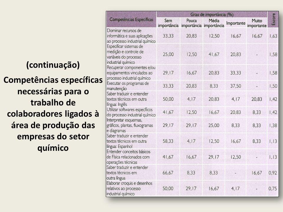 (continuação) Competências específicas necessárias para o trabalho de colaboradores ligados à área de produção das empresas do setor químico