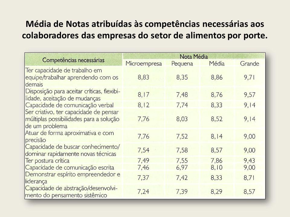 Média de notas atribuídas às competências específicas necessárias aos colaboradores das empresas do setor de alimentos por porte
