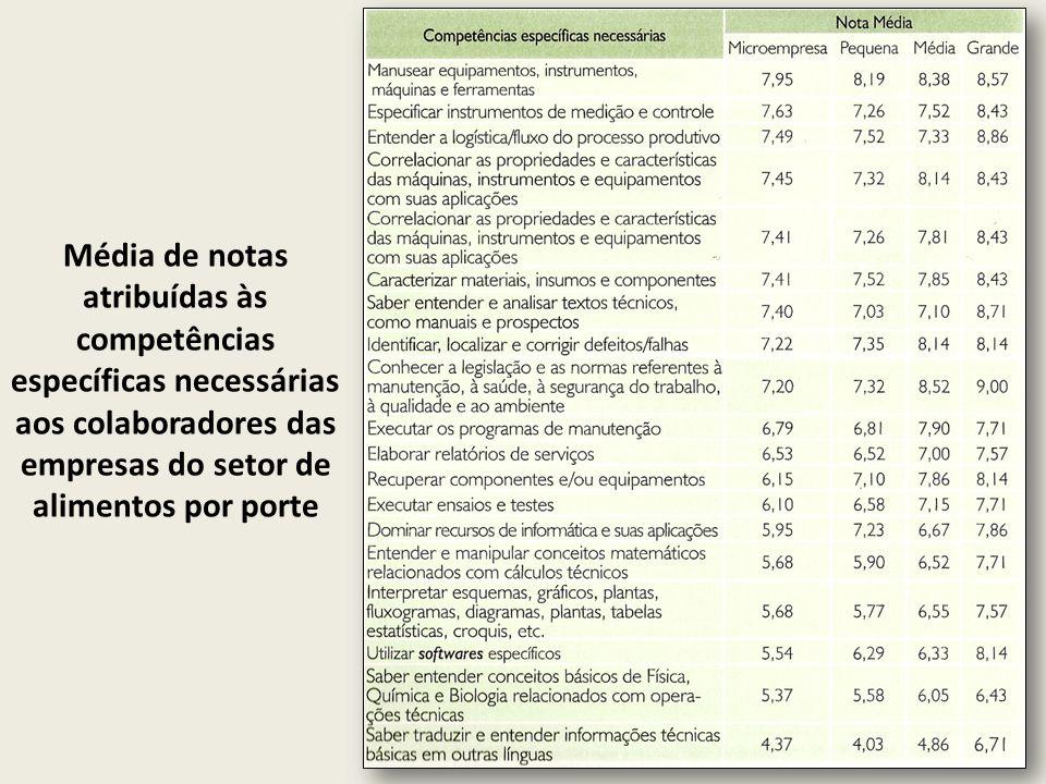 Competências cognitivas e atitudinais necessárias e demandadas dos colaboradores dos diversos níveis funcionais da indústria madeireira e do mobiliário no estado do Paraná (continua...)