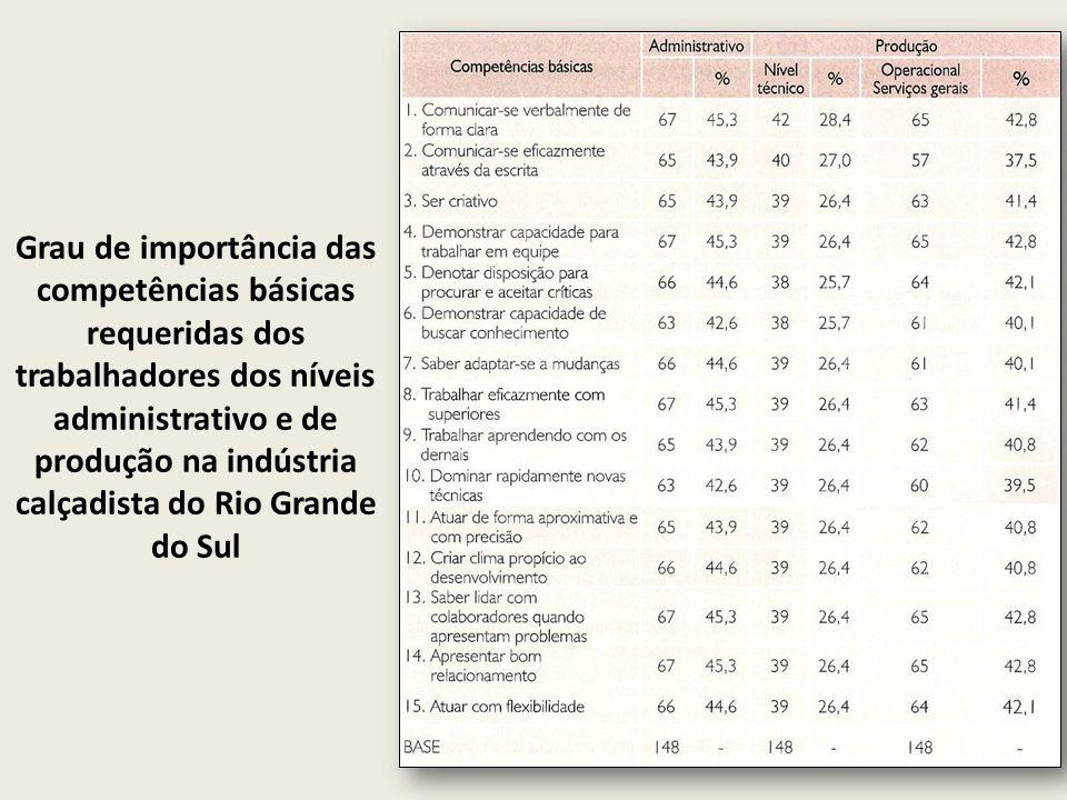 Grau de importância das competências básicas requeridas dos trabalhadores dos níveis administrativo e de produção na indústria calçadista do Rio Grand