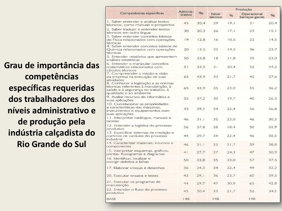 Grau de importância das competências específicas requeridas dos trabalhadores dos níveis administrativo e de produção pela indústria calçadista do Rio