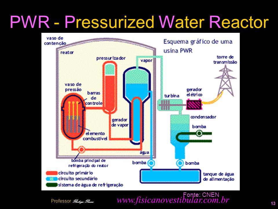 PWR - Pressurized Water Reactor 13 Fonte: CNEN Professor Rodrigo Penna www.fisicanovestibular.com.br