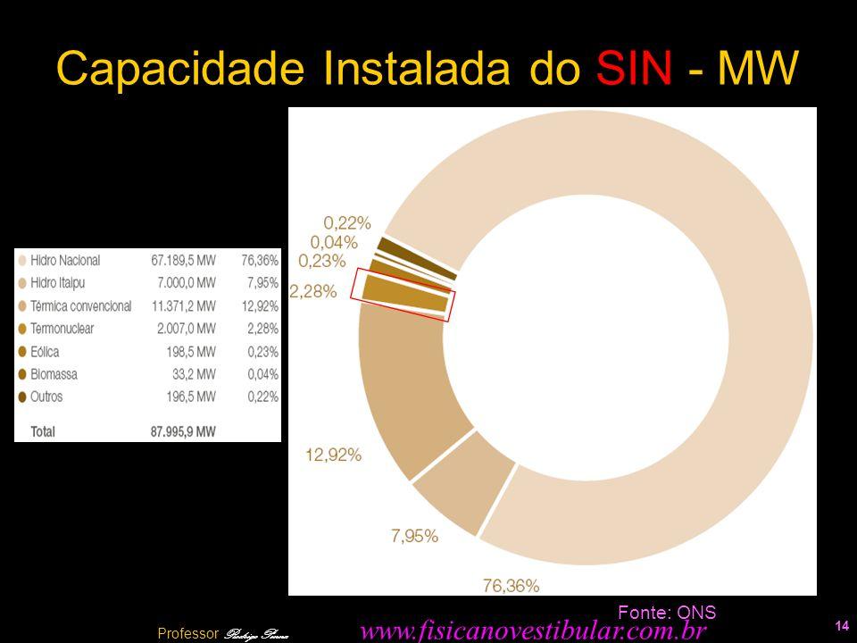 Capacidade Instalada do SIN - MW 14 Fonte: ONS Professor Rodrigo Penna www.fisicanovestibular.com.br