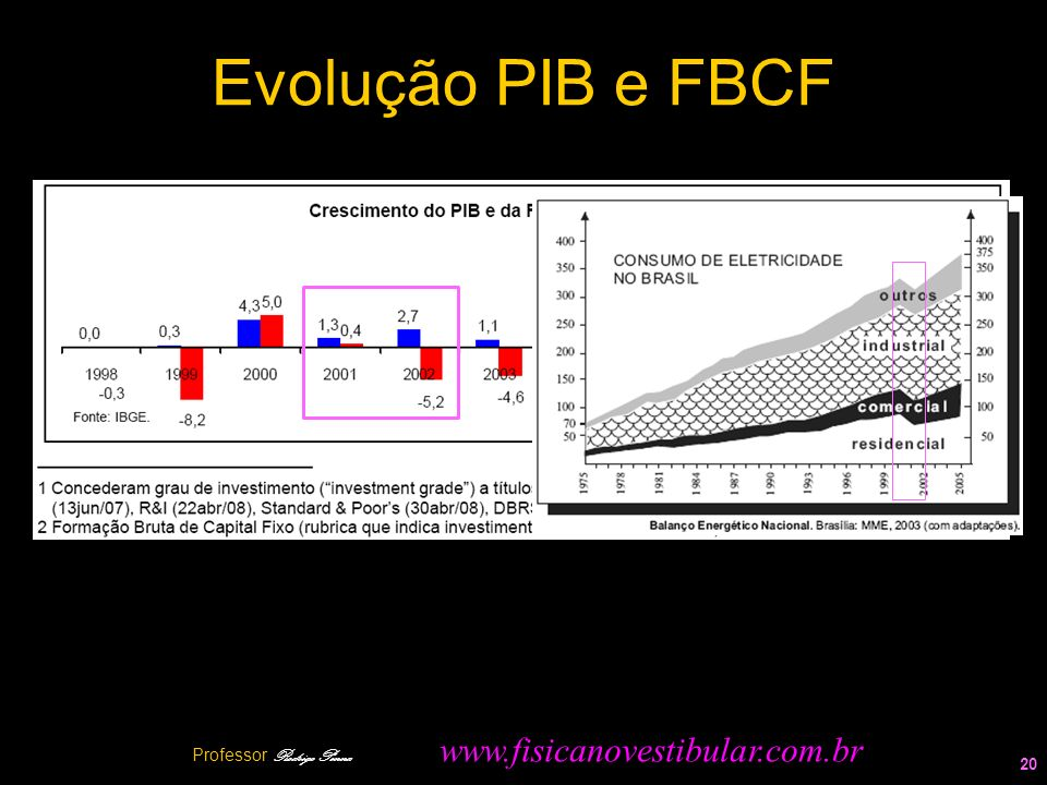 Evolução PIB e FBCF 20 Professor Rodrigo Penna www.fisicanovestibular.com.br