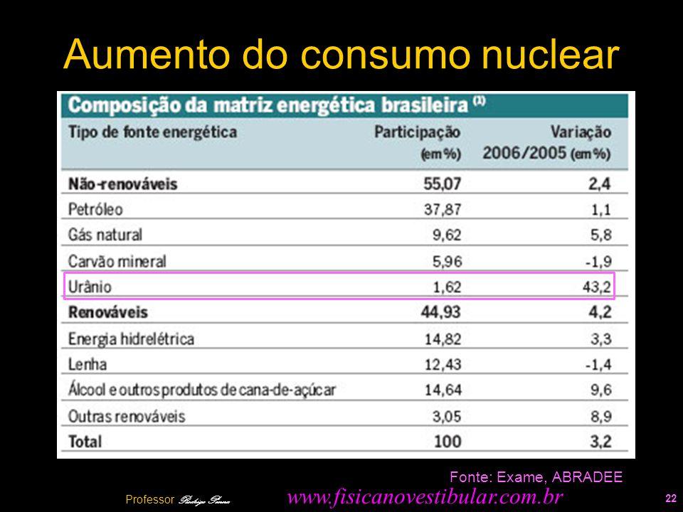 Aumento do consumo nuclear 22 Fonte: Exame, ABRADEE Professor Rodrigo Penna www.fisicanovestibular.com.br