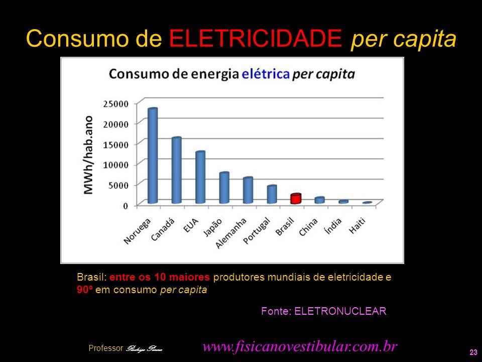 Consumo de ELETRICIDADE per capita 23 Fonte: ELETRONUCLEAR Brasil: entre os 10 maiores produtores mundiais de eletricidade e 90º em consumo per capita
