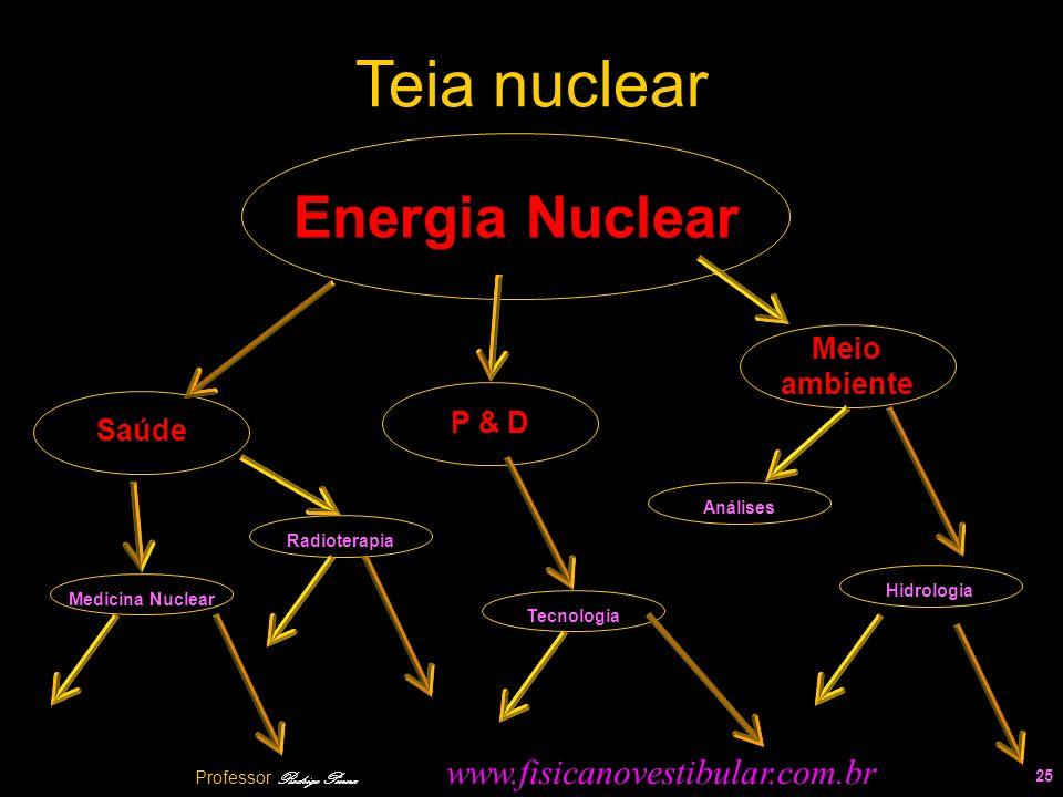 Teia nuclear 25 Energia Nuclear Saúde Meio ambiente RadioterapiaMedicina NuclearHidrologiaAnálises P & D Tecnologia Professor Rodrigo Penna www.fisica