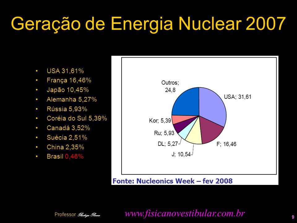 Geração de Energia Nuclear 2007 USA 31,61% França 16,46% Japão 10,45% Alemanha 5,27% Rússia 5,93% Coréia do Sul 5,39% Canadá 3,52% Suécia 2,51% China