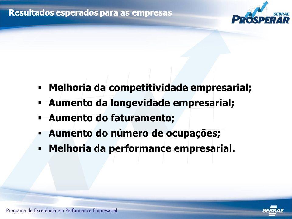 Resultados esperados para as empresas Melhoria da competitividade empresarial; Aumento da longevidade empresarial; Aumento do faturamento; Aumento do número de ocupações; Melhoria da performance empresarial.