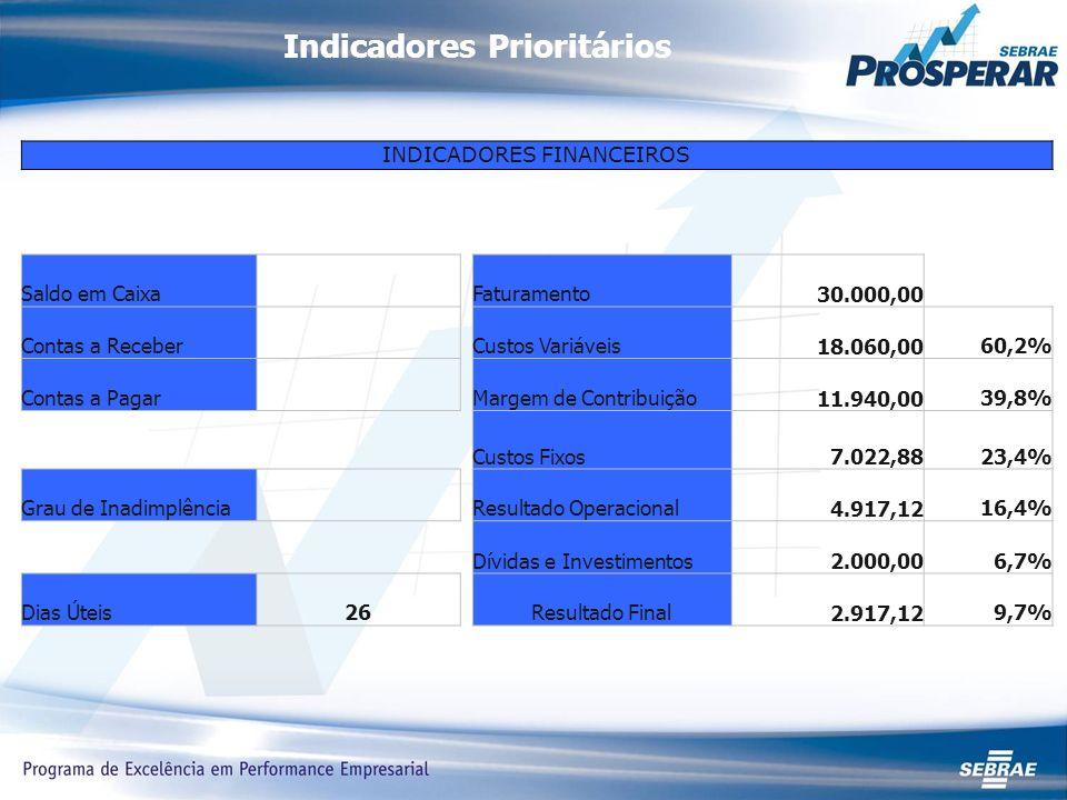 Indicadores Prioritários INDICADORES FINANCEIROS Saldo em Caixa Faturamento 30.000,00 Contas a Receber Custos Variáveis 18.060,0060,2% Contas a Pagar Margem de Contribuição 11.940,0039,8% Custos Fixos 7.022,8823,4% Grau de Inadimplência Resultado Operacional 4.917,1216,4% Dívidas e Investimentos 2.000,006,7% Dias Úteis26Resultado Final 2.917,129,7%