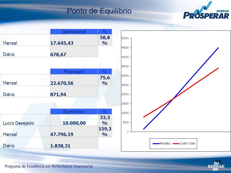 14 Operacional% Mensal 17.645,43 58,8 % Diário 678,67 Financeiro% Mensal 22.670,56 75,6 % Diário 871,94 Econômico% Lucro Desejado 10.000,00 33,3 % Mensal 47.796,19 159,3 % Diário 1.838,31 Ponto de Equilíbrio