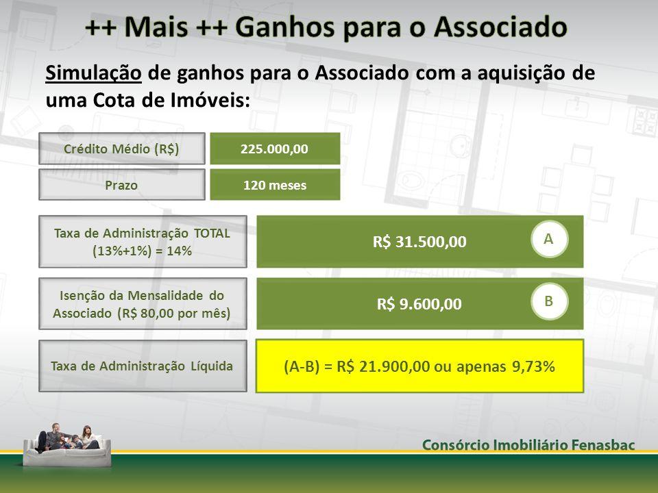 Crédito Médio (R$) 225.000,00 Prazo 120 meses Taxa de Administração TOTAL (13%+1%) = 14% Isenção da Mensalidade do Associado (R$ 80,00 por mês) Taxa de Administração Líquida (A-B) = R$ 21.900,00 ou apenas 9,73% Simulação de ganhos para o Associado com a aquisição de uma Cota de Imóveis: R$ 31.500,00 A R$ 9.600,00 B