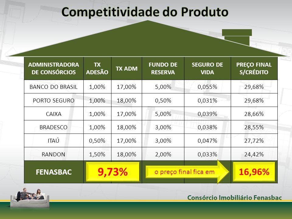 ADMINISTRADORA DE CONSÓRCIOS TX ADESÃO TX ADM FUNDO DE RESERVA SEGURO DE VIDA PREÇO FINAL S/CRÉDITO BANCO DO BRASIL1,00%17,00%5,00%0,055%29,68% PORTO SEGURO1,00%18,00%0,50%0,031%29,68% CAIXA1,00%17,00%5,00%0,039%28,66% BRADESCO1,00%18,00%3,00%0,038%28,55% ITAÚ0,50%17,00%3,00%0,047%27,72% RANDON1,50%18,00%2,00%0,033%24,42% FENASBAC1,00%13,00%4,00%0,045%21,13% 9,73% 16,96% o preço final fica em