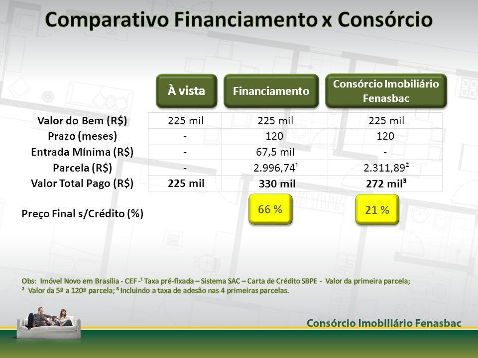 Valor do Bem (R$) 225 mil Prazo (meses)-120 Entrada Mínima (R$)- 67,5 mil- Parcela (R$)- 2.996,74¹ 2.311,89² Valor Total Pago (R$) 225 mil 330 mil 272 mil³ Preço Final s/Crédito (%) À vista Financiamento Consórcio Imobiliário Fenasbac 66 % 21 %