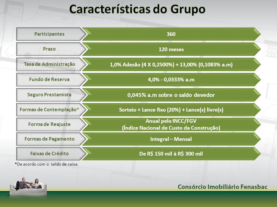 Participantes 360 Prazo 120 meses Taxa de Administração 1,0% Adesão (4 X 0,2500%) + 13,00% (0,1083% a.m) Fundo de Reserva 4,0% - 0,0333% a.m Forma de Reajuste Anual pelo INCC/FGV (Índice Nacional de Custo da Construção) Formas de Pagamento Integral – Mensal Faixas de Crédito De R$ 150 mil à R$ 300 mil Seguro Prestamista 0,045% a.m sobre o saldo devedor Formas de Contemplação* Sorteio + Lance fixo (20%) + Lance(s) livre(s) *De acordo com o saldo de caixa