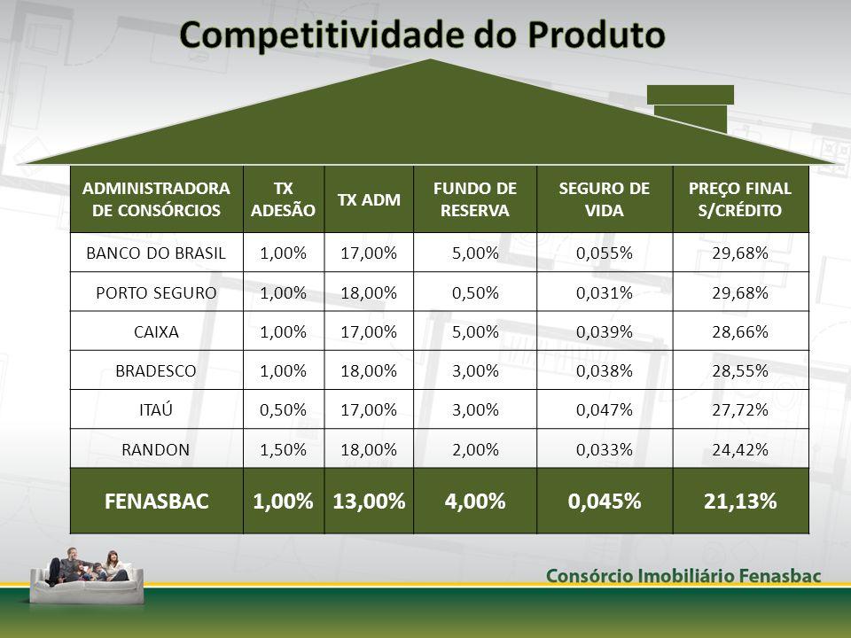 ADMINISTRADORA DE CONSÓRCIOS TX ADESÃO TX ADM FUNDO DE RESERVA SEGURO DE VIDA PREÇO FINAL S/CRÉDITO BANCO DO BRASIL1,00%17,00%5,00%0,055%29,68% PORTO SEGURO1,00%18,00%0,50%0,031%29,68% CAIXA1,00%17,00%5,00%0,039%28,66% BRADESCO1,00%18,00%3,00%0,038%28,55% ITAÚ0,50%17,00%3,00%0,047%27,72% RANDON1,50%18,00%2,00%0,033%24,42% FENASBAC1,00%13,00%4,00%0,045%21,13%