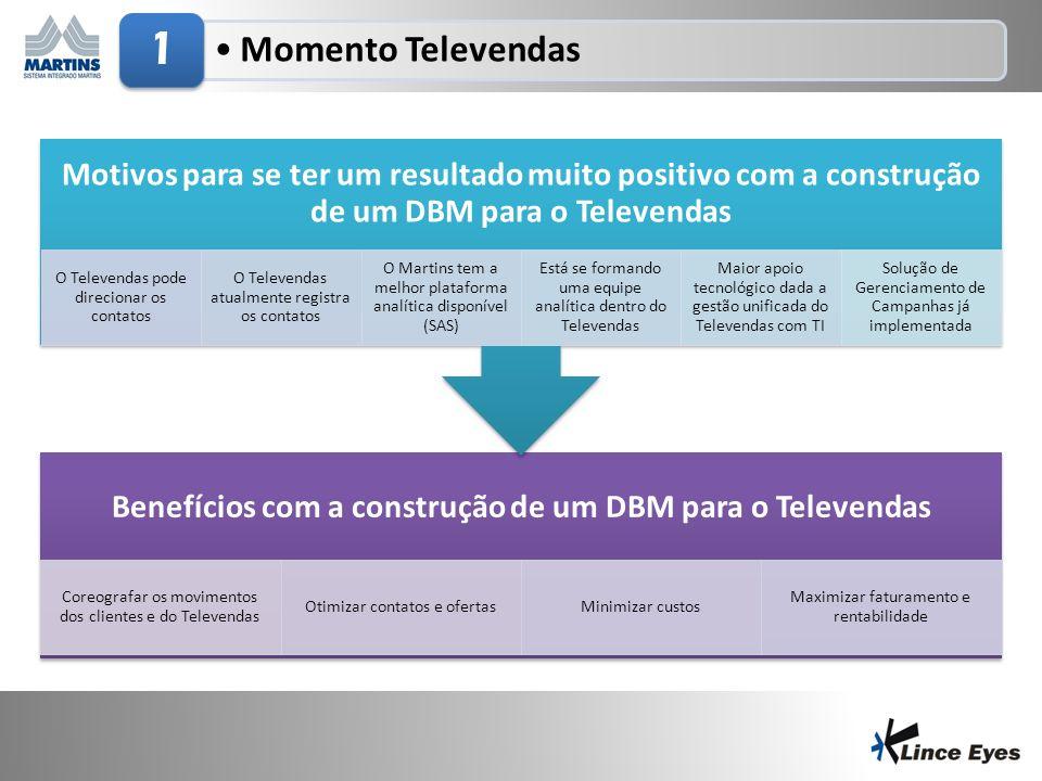 3/5/20143 Momento Televendas 1 Benefícios com a construção de um DBM para o Televendas Coreografar os movimentos dos clientes e do Televendas Otimizar