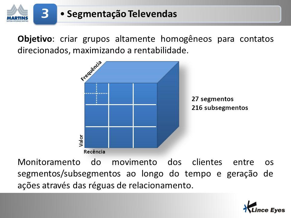 3/5/20145 Segmentação Televendas 3 Objetivo: criar grupos altamente homogêneos para contatos direcionados, maximizando a rentabilidade. Monitoramento