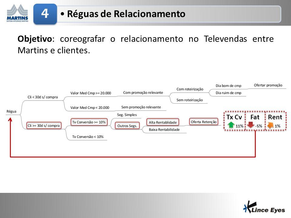 3/5/20146 Réguas de Relacionamento 4 Objetivo: coreografar o relacionamento no Televendas entre Martins e clientes. 11% -5% 1% FatTx CvRent