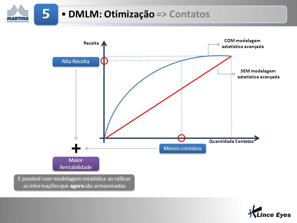 3/5/20149 DMLM: Otimização => Contatos 5 Menos contatos Alta Receita + Maior Rentabilidade É possível com modelagem estatística ao utilizar as informações que agora são armazenadas Quantidade Contatos Receita COM modelagem estatística avançada SEM modelagem estatística avançada