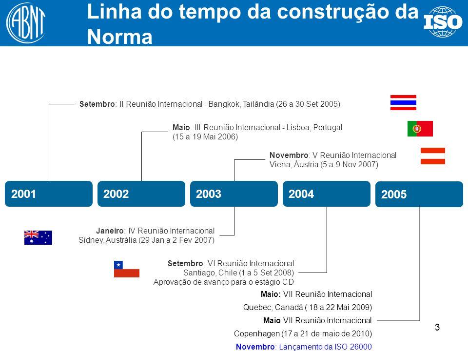 3 2001200220032004 2005 200620072008 2009/2010 Maio: III Reunião Internacional - Lisboa, Portugal (15 a 19 Mai 2006) Setembro: II Reunião Internaciona