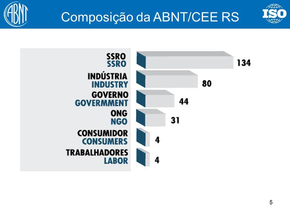 5 Composição da ABNT/CEE RS