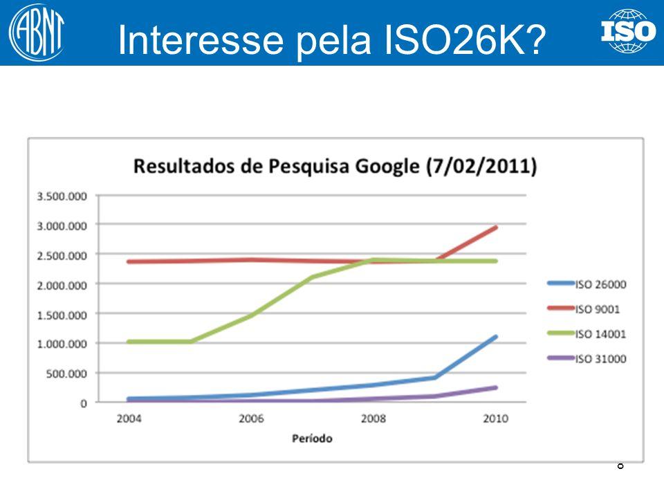 8 Interesse pela ISO26K?