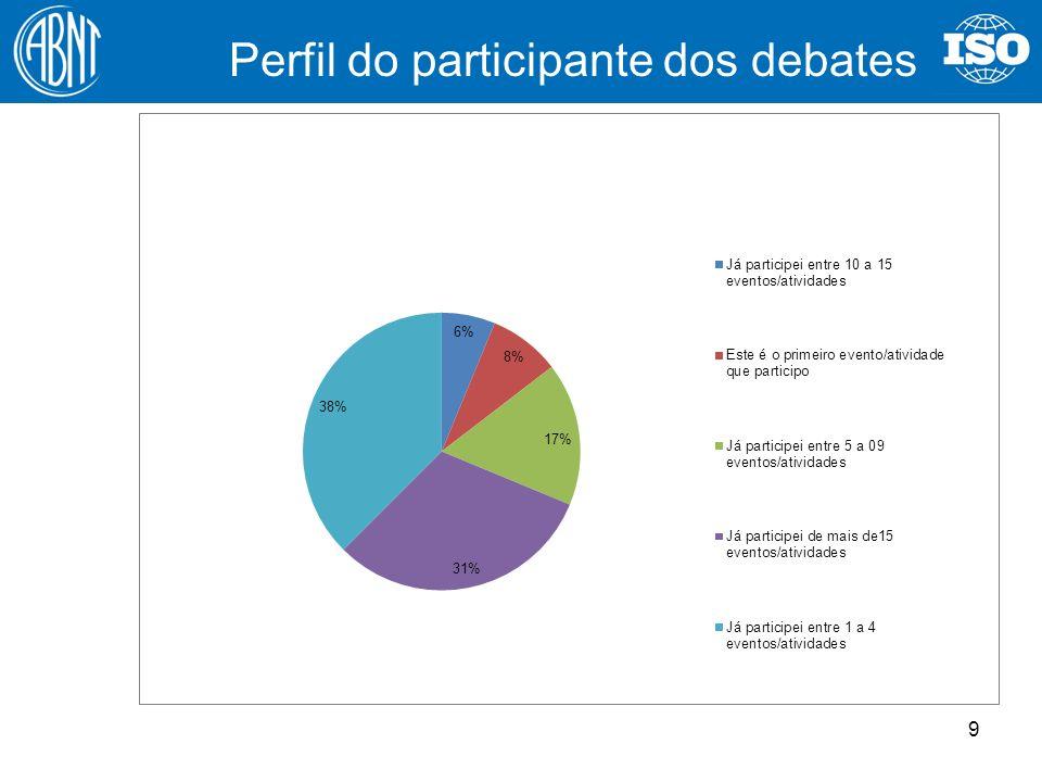 9 Perfil do participante dos debates