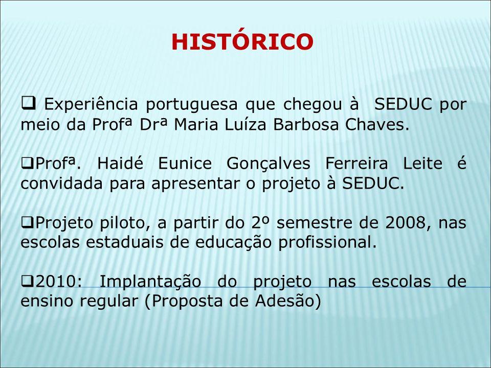 HISTÓRICO Experiência portuguesa que chegou à SEDUC por meio da Profª Drª Maria Luíza Barbosa Chaves.