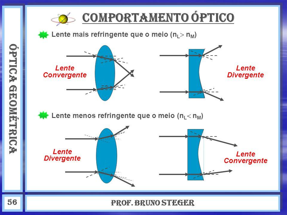 ÓPTICA GEOMÉTRICA Prof. Bruno Steger 56 Comportamento óptico Lente mais refringente que o meio (n L n M ) Lente menos refringente que o meio (n L n M