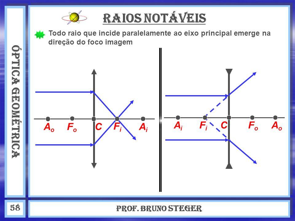 ÓPTICA GEOMÉTRICA Prof. Bruno Steger 58 Raios Notáveis Todo raio que incide paralelamente ao eixo principal emerge na direção do foco imagem AoAo AiAi