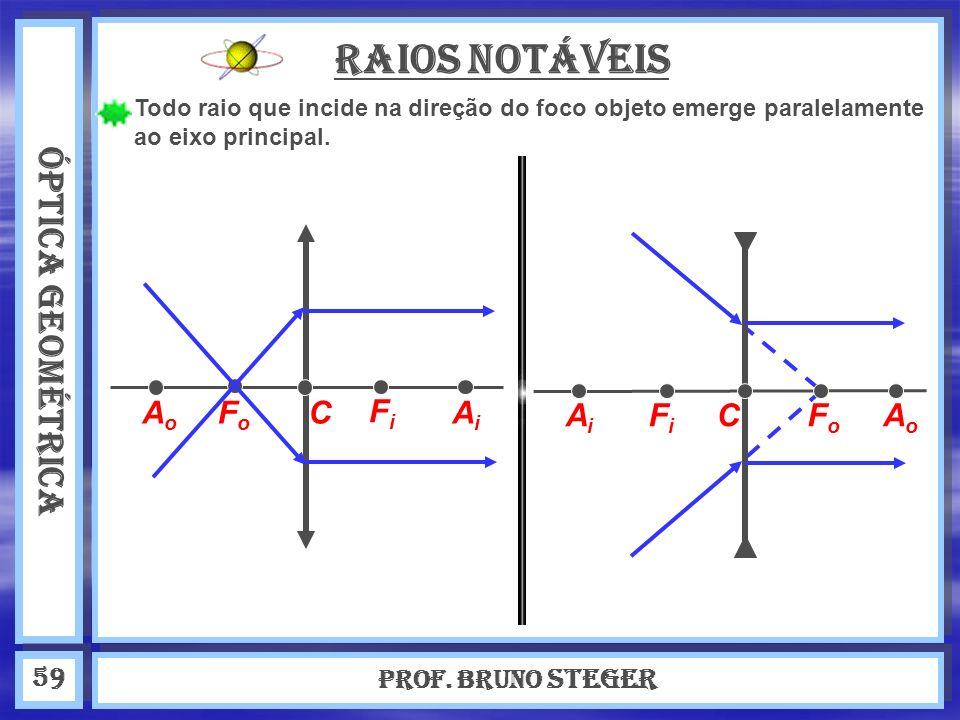 ÓPTICA GEOMÉTRICA Prof. Bruno Steger 59 Raios Notáveis Todo raio que incide na direção do foco objeto emerge paralelamente ao eixo principal. AoAo AiA
