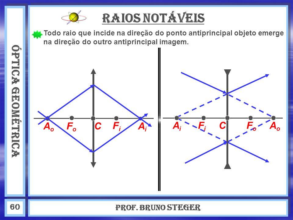 ÓPTICA GEOMÉTRICA Prof. Bruno Steger 60 Raios Notáveis Todo raio que incide na direção do ponto antiprincipal objeto emerge na direção do outro antipr