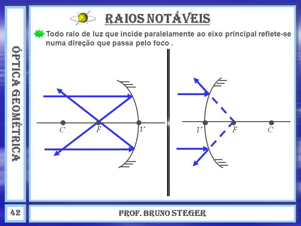 ÓPTICA GEOMÉTRICA Prof. Bruno Steger 42 RAIOS NOTÁVEIS Todo raio de luz que incide paralelamente ao eixo principal reflete-se numa direção que passa p