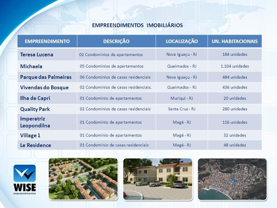 EMPREENDIMENTODESCRIÇÃOLOCALIZAÇÃOUN. HABITACIONAIS Teresa Lucena 02 Condomínios de apartamentos Nova Iguaçu - RJ184 unidades Michaela 05 Condomínios