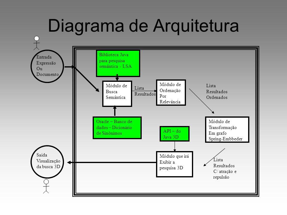 Lista Resultados Diagrama de Arquitetura Módulo de Busca Semântica Módulo de Ordenação Por Relevância Módulo de Transformação Em grafo Spring-Embbeder