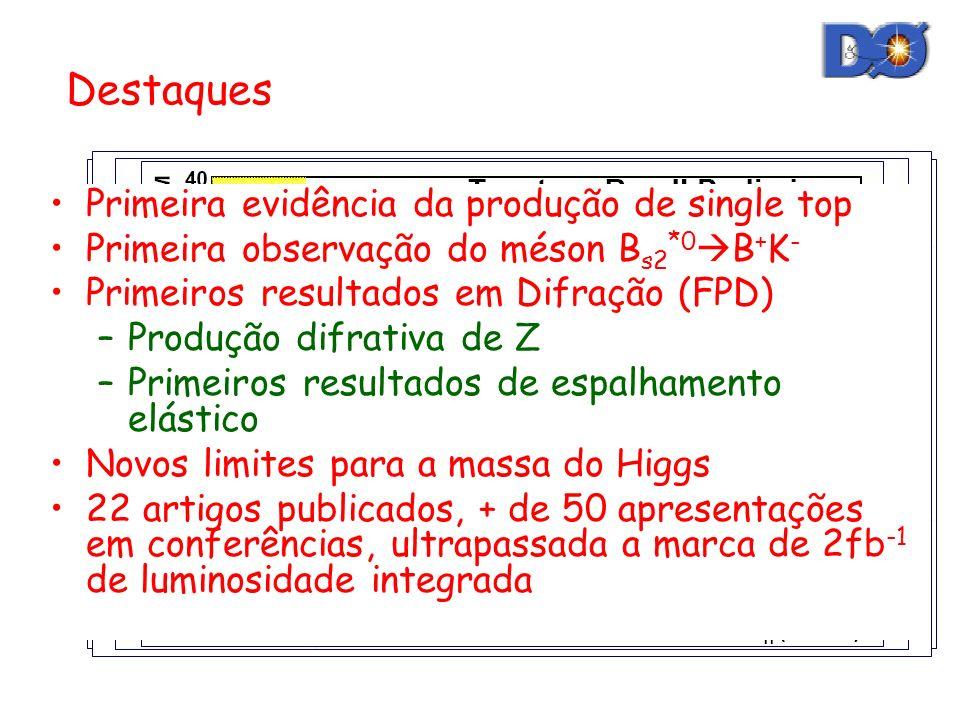 Primeira evidência da produção de single top Primeira observação do méson B s2 *0 B + K - Primeiros resultados em Difração (FPD) –Produção difrativa de Z –Primeiros resultados de espalhamento elástico Novos limites para a massa do Higgs 22 artigos publicados, + de 50 apresentações em conferências, ultrapassada a marca de 2fb -1 de luminosidade integrada Primeira evidência da produção de single top Primeira observação do méson B s2 *0 B + K - Primeiros resultados em Difração (FPD) –Produção difrativa de Z –Primeiros resultados de espalhamento elástico Novos limites para a massa do Higgs 22 artigos publicados, + de 50 apresentações em conferências, ultrapassada a marca de 2fb -1 de luminosidade integrada Destaques Primeira evidência da produção de single top Primeira observação do méson B s2 *0 B + K - Primeiros resultados em Difração (FPD) –Produção difrativa de Z –Primeiros resultados de espalhamento elástico Novos limites para a massa do Higgs 22 artigos publicados, + de 50 apresentações em conferências, ultrapassada a marca de 2fb -1 de luminosidade integrada Primeira evidência da produção de single top Primeira observação do méson B s2 *0 B + K - Primeiros resultados em Difração (FPD) –Produção difrativa de Z –Primeiros resultados de espalhamento elástico Novos limites para a massa do Higgs 22 artigos publicados, + de 50 apresentações em conferências, ultrapassada a marca de 2fb -1 de luminosidade integrada Primeira evidência da produção de single top Primeira observação do méson B s2 *0 B + K - Primeiros resultados em Difração (FPD) –Produção difrativa de Z –Primeiros resultados de espalhamento elástico Novos limites para a massa do Higgs 22 artigos publicados, + de 50 apresentações em conferências, ultrapassada a marca de 2fb -1 de luminosidade integrada