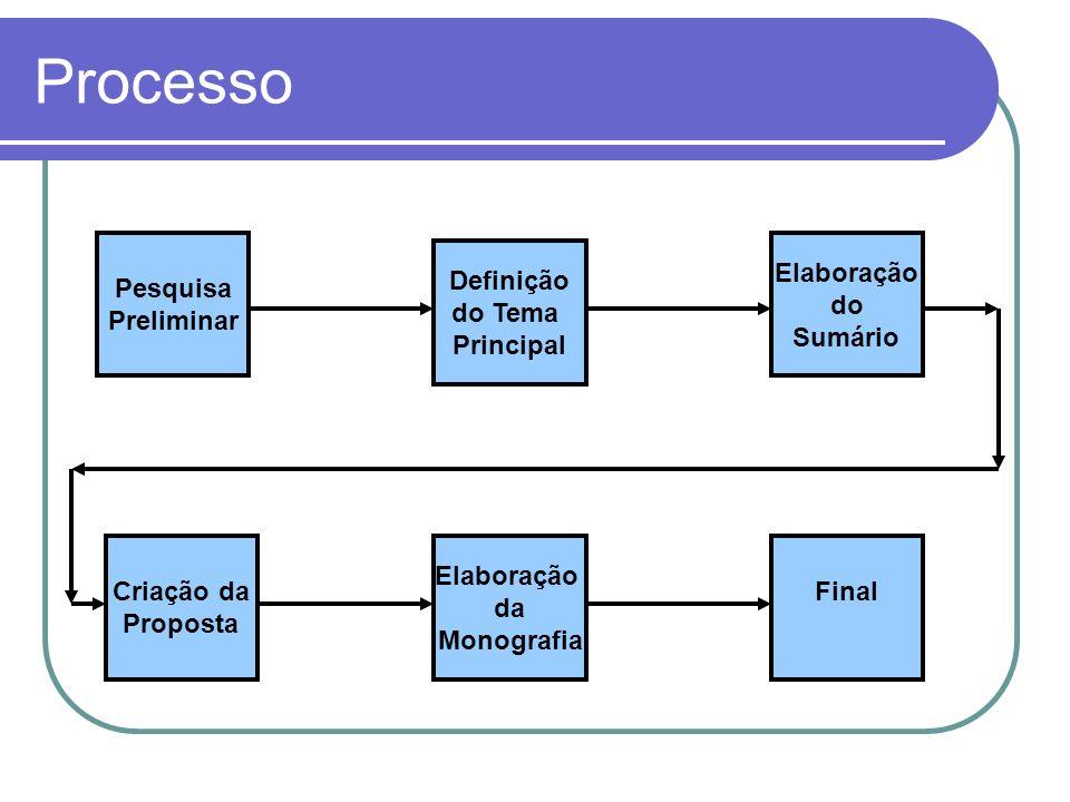 Processo Pesquisa Preliminar Definição do Tema Principal Elaboração do Sumário Criação da Proposta Elaboração da Monografia Final