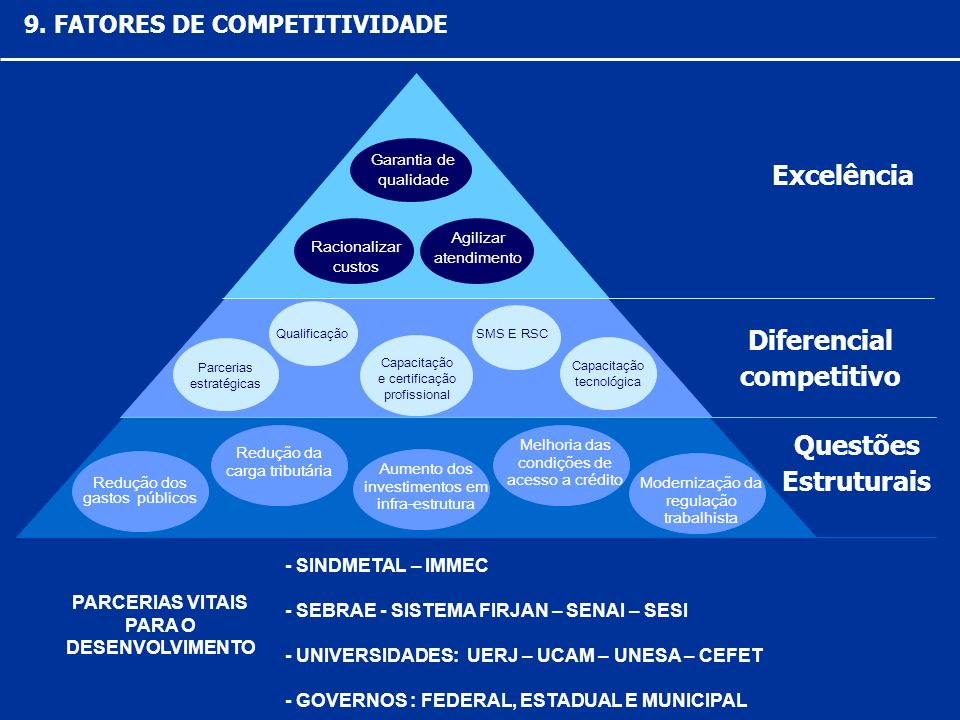 Diferencial competitivo Parcerias estratégicas Qualificação Capacitação e certificação profissional SMS E RSC Capacitação tecnológica Redução dos gast