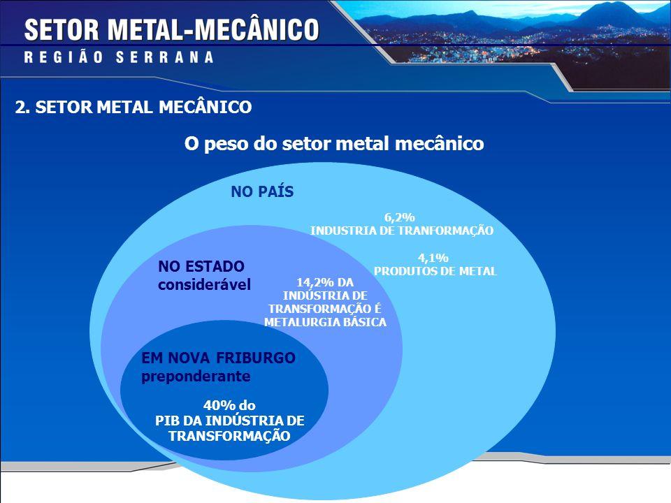 2. SETOR METAL MECÂNICO O peso do setor metal mecânico NO PAÍS NO ESTADO considerável EM NOVA FRIBURGO preponderante 6,2% INDUSTRIA DE TRANFORMAÇÃO 4,