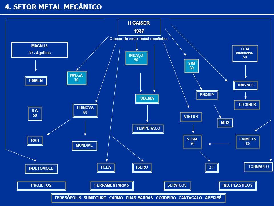 4. SETOR METAL MECÂNICO O peso do setor metal mecânico H GAISER H GAISER1937 INDAÇO 50 SIM 60 IWEGA 70 ENQUIP MHS UBEMA TEMPERAÇO VIRTUS MAGNUS 50 - A