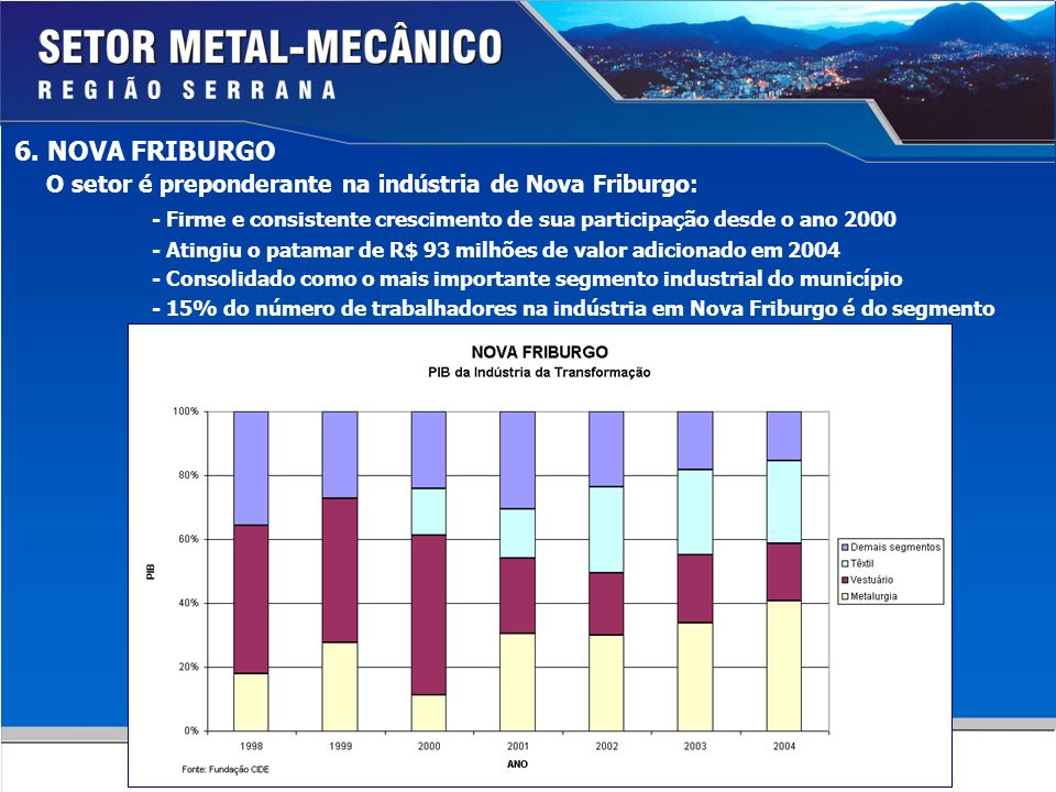 O setor é preponderante na indústria de Nova Friburgo: - Firme e consistente crescimento de sua participação desde o ano 2000 - Atingiu o patamar de R